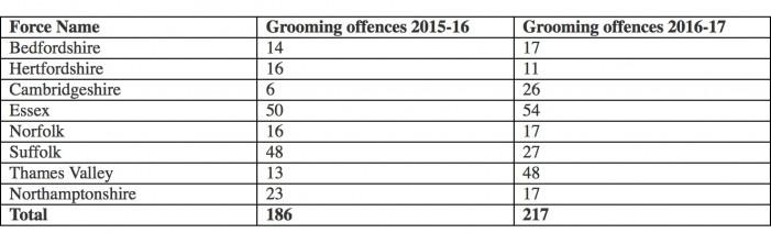 Grooming offences rise at an alarming rate in Essex