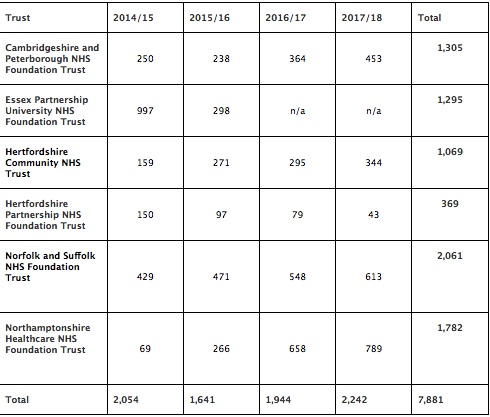 Schools have made over 120,000 referrals for mental health treatment since 2014