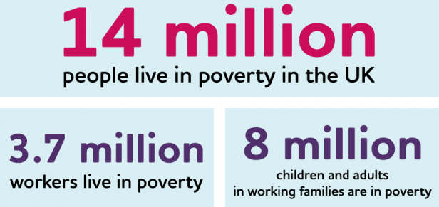 Financial support for poorest families shrinks by 87%