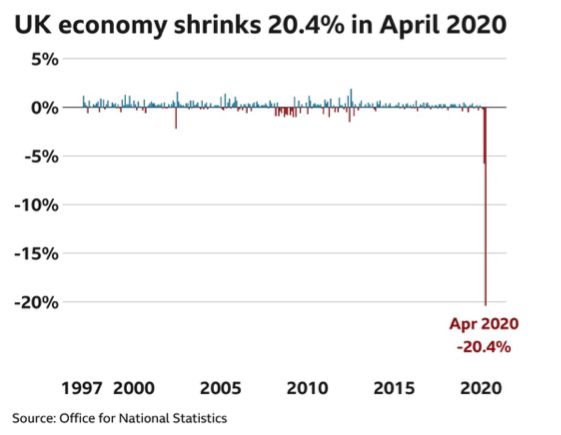 Uk Economy Shrinks Record 20 4 In April Due To Lockdown Your Harlow